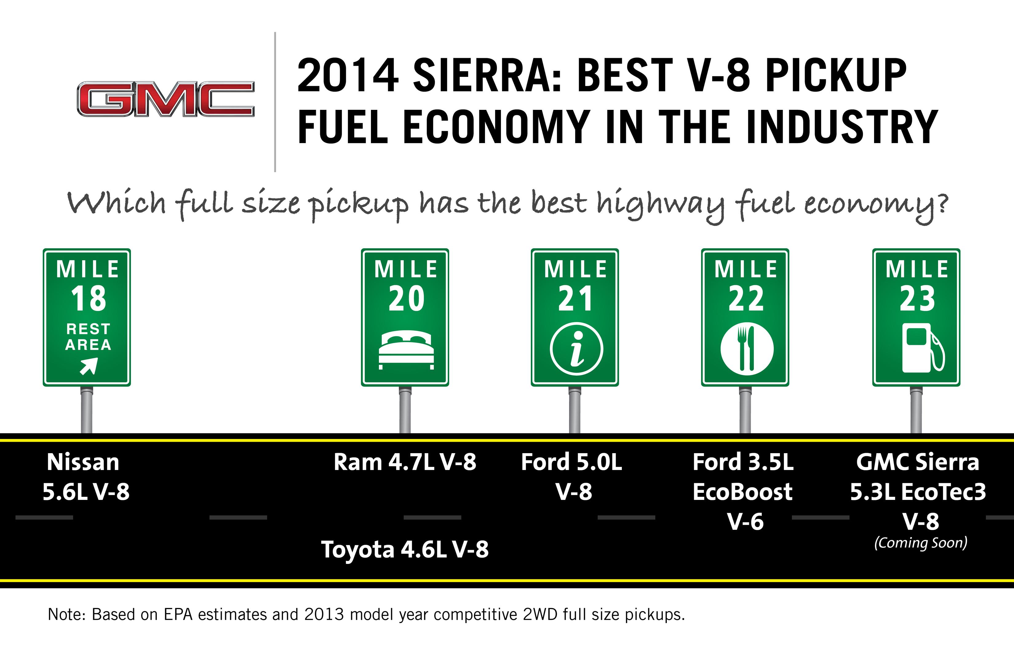 2014 Sierra V 8 Fuel Economy Tops Ford Ecoboost 6 2012 Gmc Terrain Filter